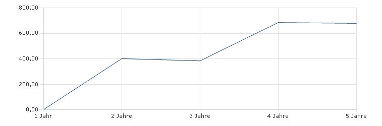 MCVM Fonds - Basisstrategie (EUR) Sharpe Ratio