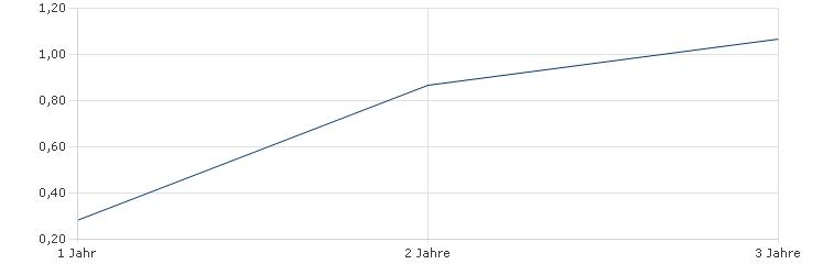 Alger Sicav - The Alger American Asset Growth Fund I EUH Sharpe Ratio
