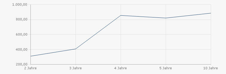 DWS Top Balance Sharpe Ratio