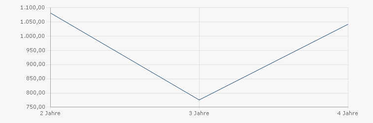 State Street Australia Index Equity Fund P Sharpe Ratio
