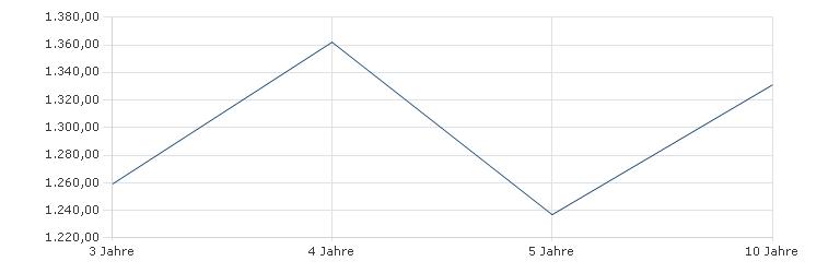 Amundi Funds II - Japanese Equity I USD thesaurierend Sharpe Ratio
