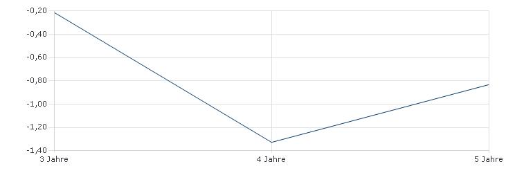 Schroder ISF Global Bond EUR Hedged B Acc Sharpe Ratio