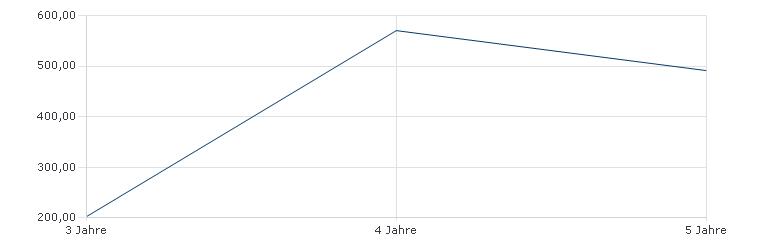 AMUNDI FUNDS GLOBAL CORPORATE BOND - M USD (C) Sharpe Ratio