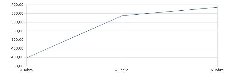 AXA WF - Framlington Evolving Trends I Capitalisation USD Sharpe Ratio