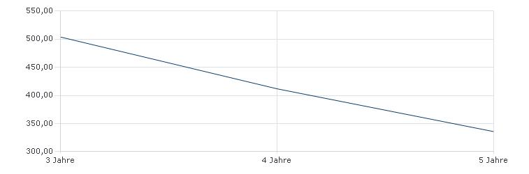Vescore Global Risk Diversification A EUR  Sharpe Ratio