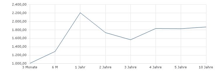 Allianz Global Emerging Markets Equity - A - USD Sharpe Ratio