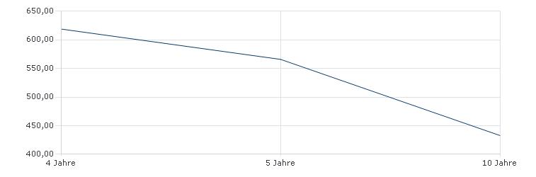 Flossbach von Storch - Bond Opportunities - R Sharpe Ratio