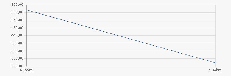 Oyster Absolute Return EUR2 Sharpe Ratio