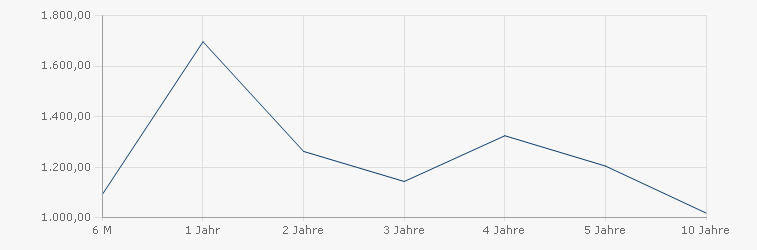 JSS Sustainable Equity - Global P EUR dist Sharpe Ratio