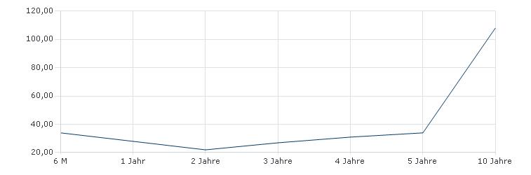 Allianz Fondsvorsorge 1952-1956 - AT - EUR Sharpe Ratio