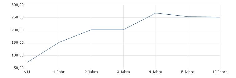 DJE - Renten Global XP (EUR) Sharpe Ratio