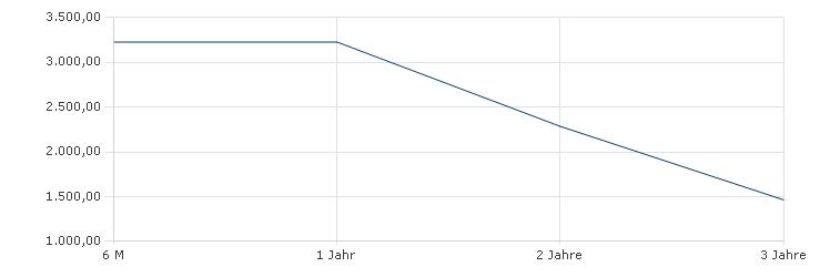 Carmignac Portfolio Emergents E EUR Acc Sharpe Ratio