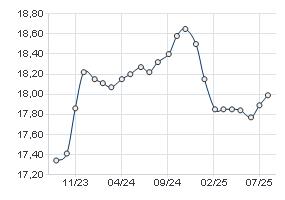 forward curve goldpreis