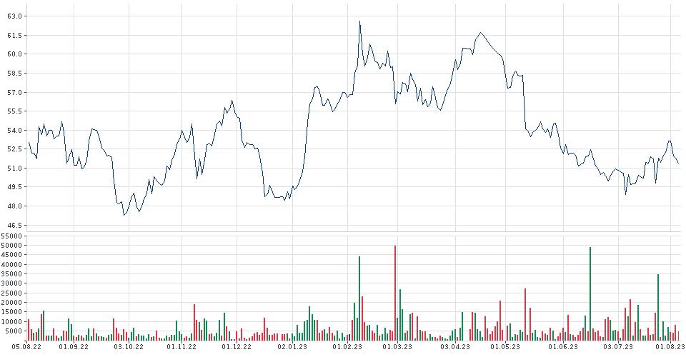 Bayer Chart