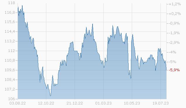 DOW CHEM. 2029 Chart