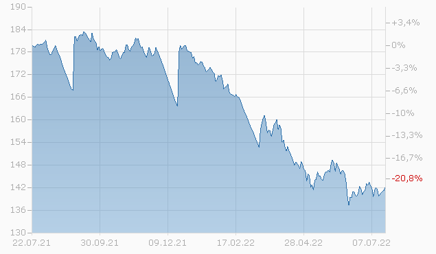 DOW CHEM. 09/39 Chart
