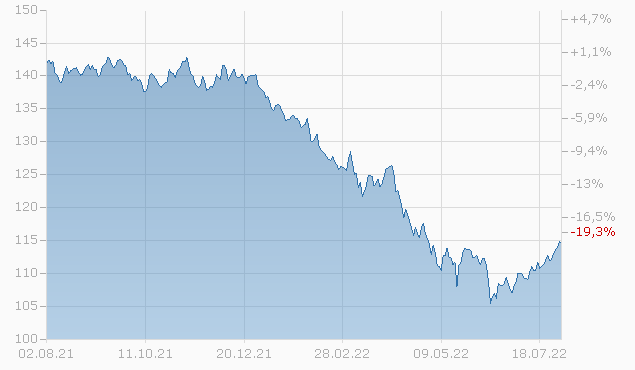 CISCO SYSTEMS 2040 Chart