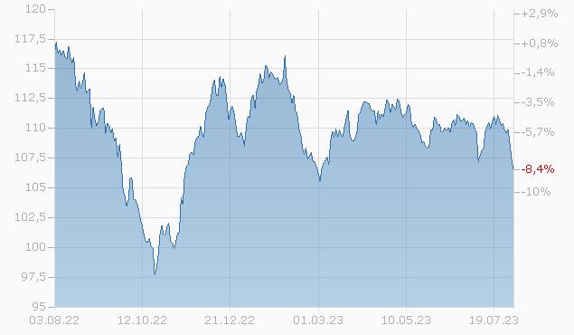BERKSHIRE HATH. FIN.10/40 Chart