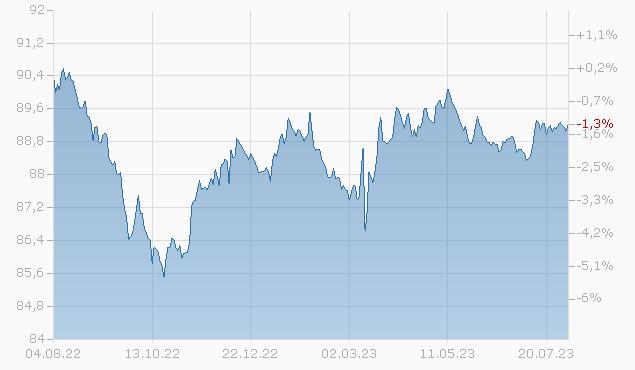 BK NOVA SCOT 21/26 Chart