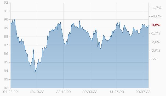 BCO SANTAND. 21/28 MTN Chart