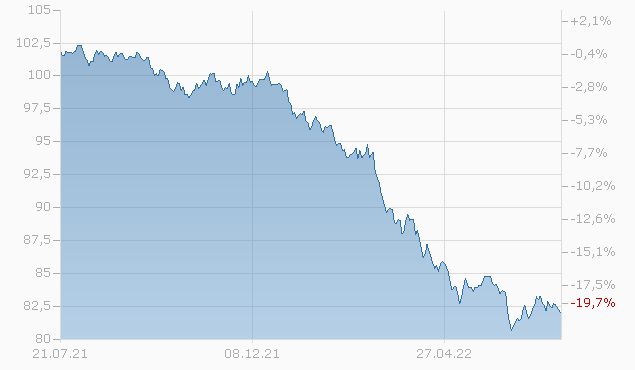 NATL AUSTR.B 21/31 REGS Chart