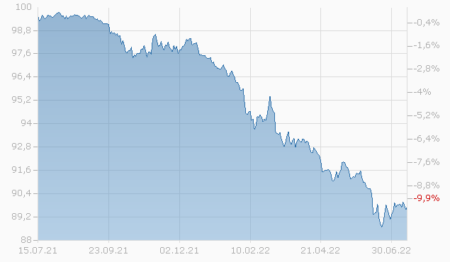 CS LONDON 21/25 MTN Chart