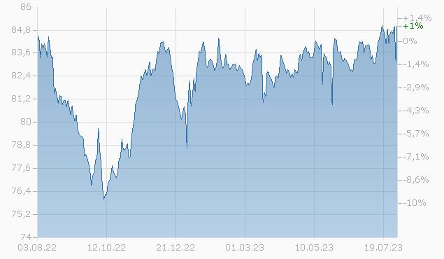 BK NOVA SCOTIA 21/31 MTN Chart