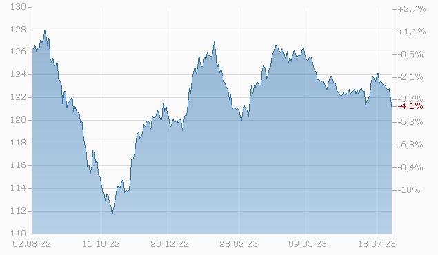 BRIT. TELECOMM. 00/30 Chart