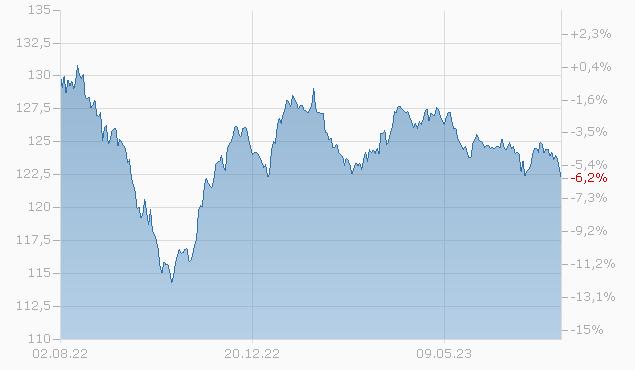 DAIMLER FIN.N.A. 01/31 Chart
