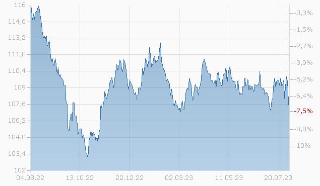CDN. NTL. RESOURCES 02/32 Chart