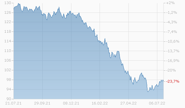 CSX CORP. 2042 Chart