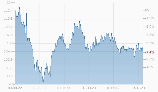 CITIGROUP INC. 02/32 Chart