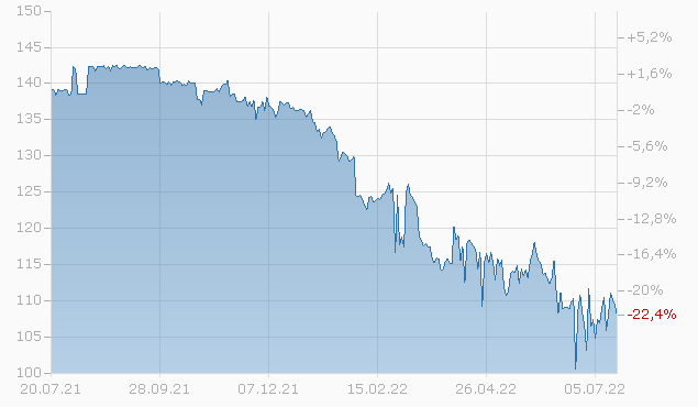 HCA INC. 2036 MTN Chart