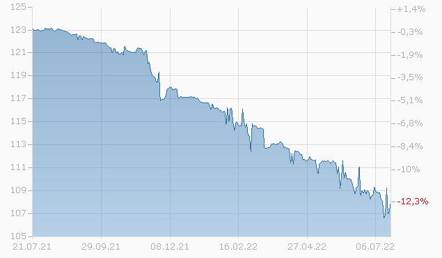 BRAZIL 03/24 B Chart