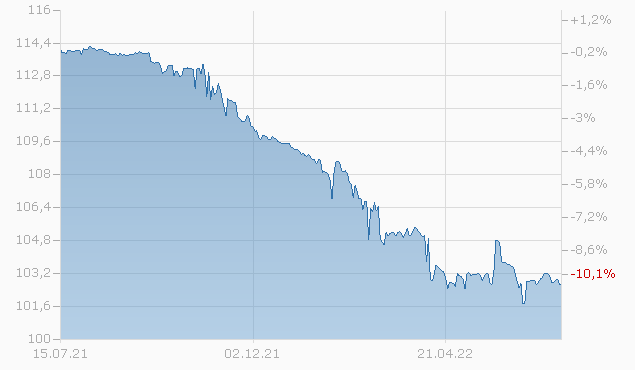 HCA INC.  2023 Chart