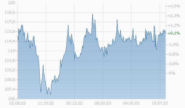BRAZIL 04/34 Chart