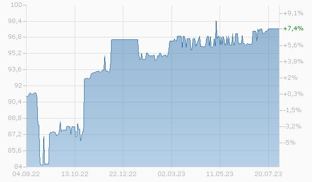 BRAZIL 12/24 Chart