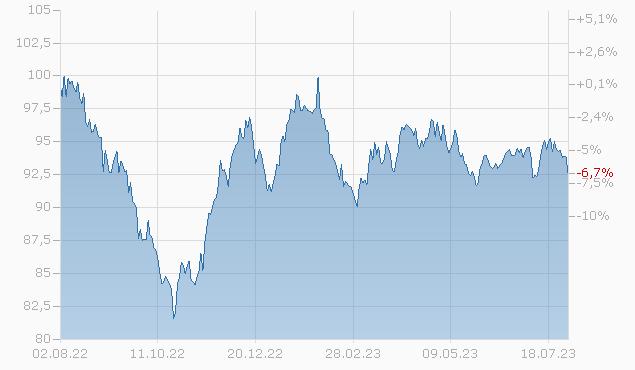 BERKSHIRE HATH.FIN.12/42 Chart