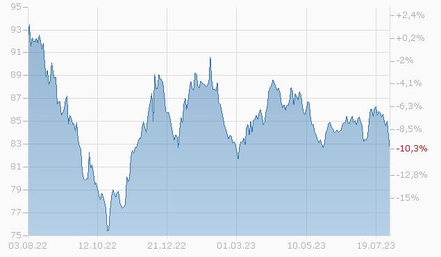 CSX CORP. 12/44 Chart