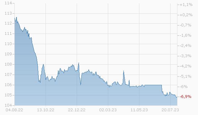 BRAZIL 05/25 Chart