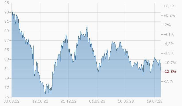 DUKE ENERGY PROGRESS 2043 Chart