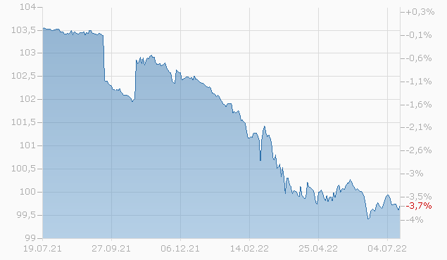 CNOOC FIN. 13/23 Chart