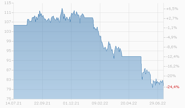 CENOVUS ENG. 13/43 Chart