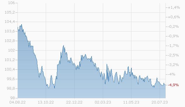 CITIGROUP INC. 13/25 Chart