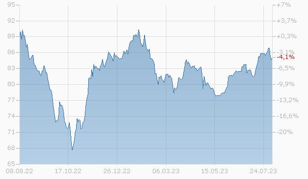 ECOPETROL 13/43 Chart