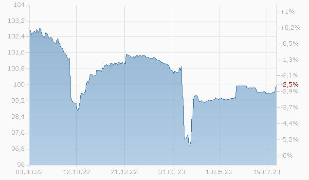 COBA 13/23 144A Chart