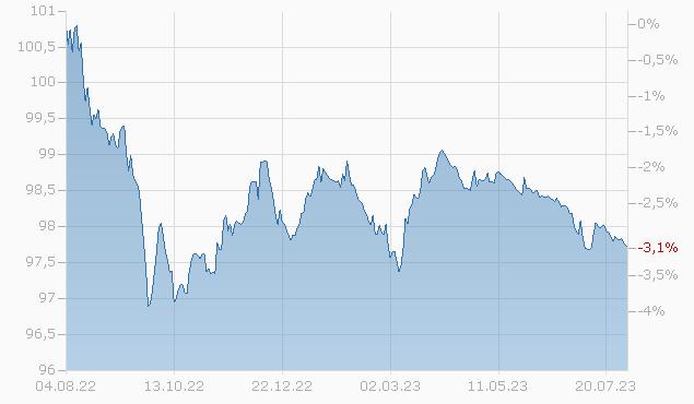 BRAZIL 13/25 Chart