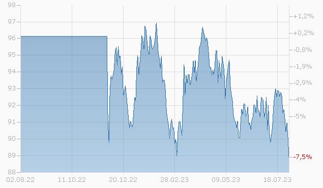 BRISTOL-MYERS 13/44 Chart
