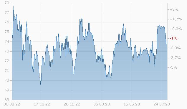 BUCKEYE PARTNERS 2043 Chart
