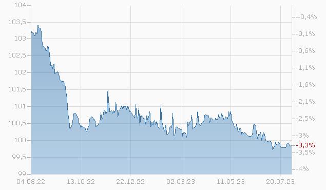 KROATIEN 13/24 144A Chart